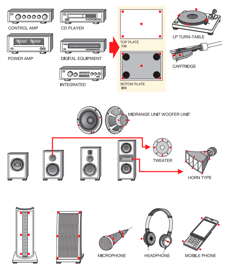Harmonix RF-5700 placement instructions
